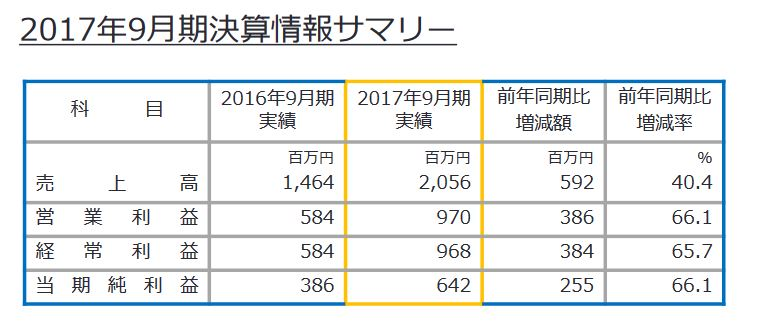 Falcom's 2017 End of Year Financial Report – Large Increase in Year End Earnings, and More Sen no Kiseki Releases for 2018